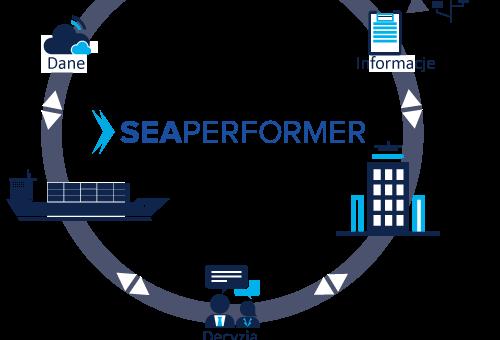 Seaperformer EVT wer. 1.2